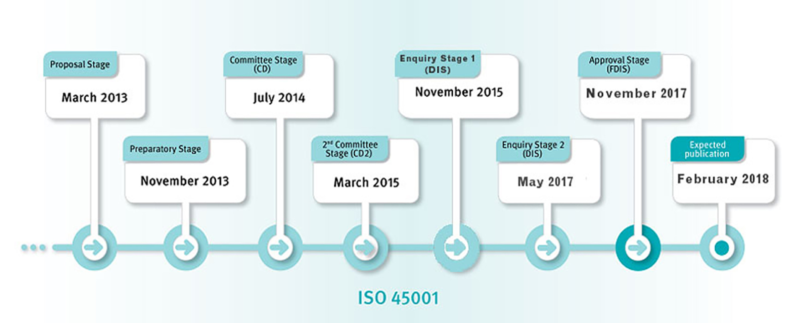 OHSAS 18001 - Health & Safety Management Systems
